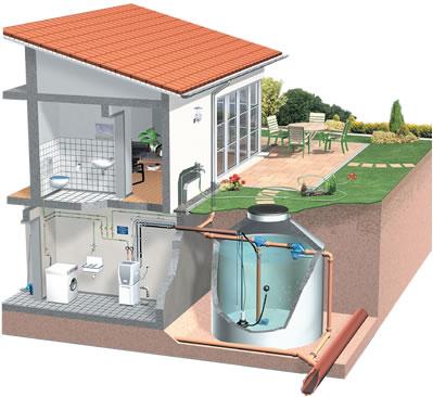 kaufen Regenwassernutzung