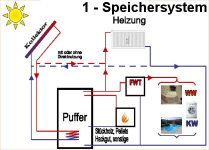"""kaufen Ein-Speicher-System - Solaranlage zur """"kleinen"""" Raumheizungsunterstützung"""