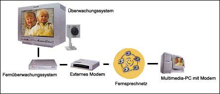 kaufen Videoüberwachungssysteme