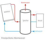Warmwasser mit Solarenergie