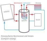 Heizen mit Solarenergie (Compactlösung)