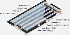 Sonnenkollektoren cpc Kollektor & Sunny