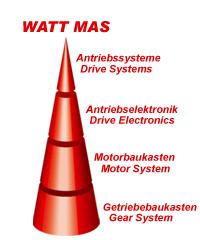Modulares Antriebssystem MAS