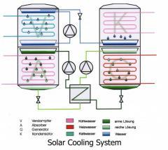 Solare Kühlung