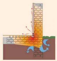 Solare Mauertrocknung
