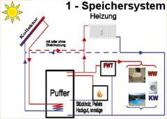 Ein-Speicher-System - Solaranlage zur