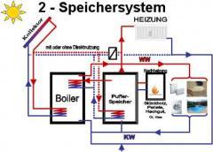 Zwei-Speicher-System