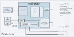 NET Wechselrichter