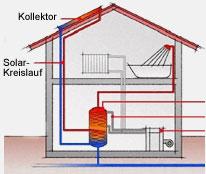 NAU Hochleistungs-Sonnenkollektoren