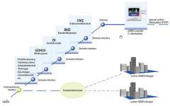 Sicherheitsmanagement - Gemos