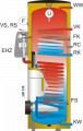Trinkwasserspeicher Plug-IN