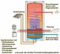 Kombi- und Warmwasserspeicher